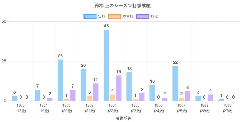 #鈴木 正のシーズン打撃成績