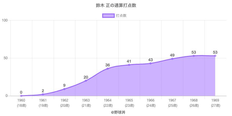 #鈴木 正の通算打点数
