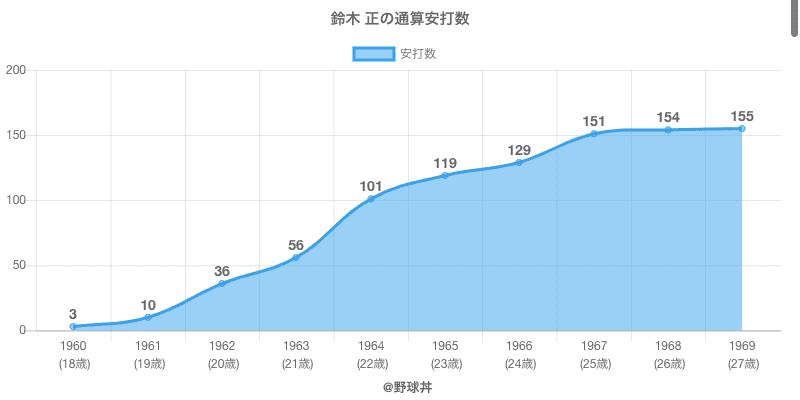 #鈴木 正の通算安打数
