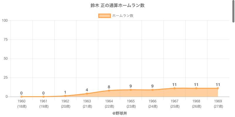 #鈴木 正の通算ホームラン数