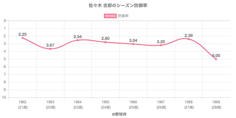 佐々木 吉郎のシーズン防御率