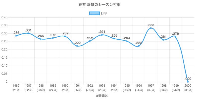 荒井 幸雄のシーズン打率