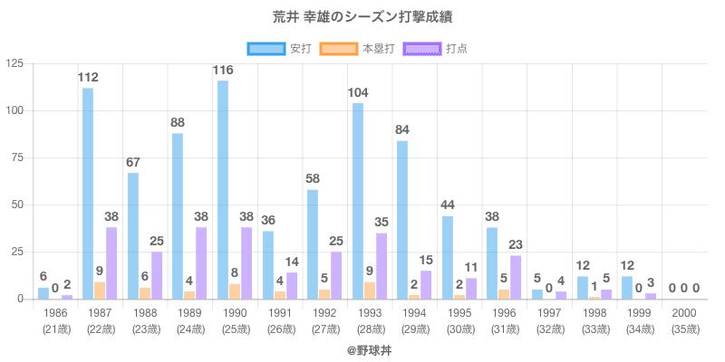 #荒井 幸雄のシーズン打撃成績