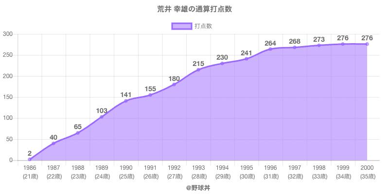 #荒井 幸雄の通算打点数