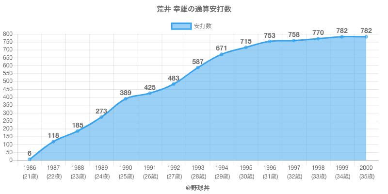 #荒井 幸雄の通算安打数