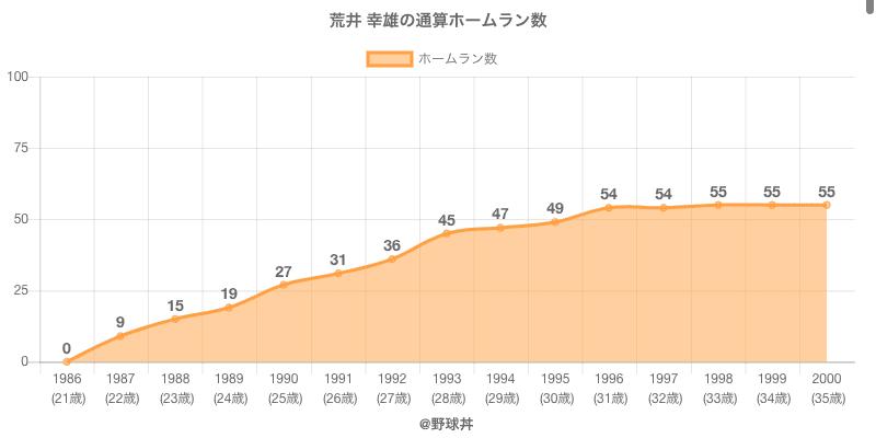 #荒井 幸雄の通算ホームラン数