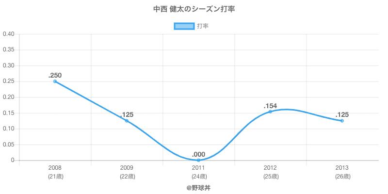 中西 健太のシーズン打率