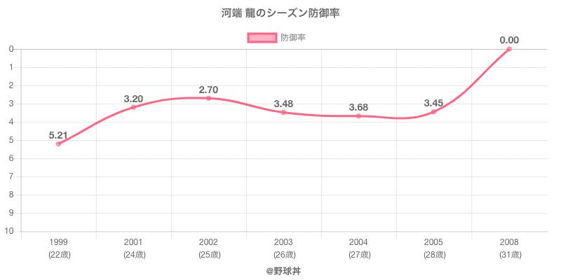 河端 龍のシーズン防御率