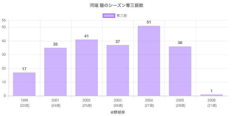 #河端 龍のシーズン奪三振数