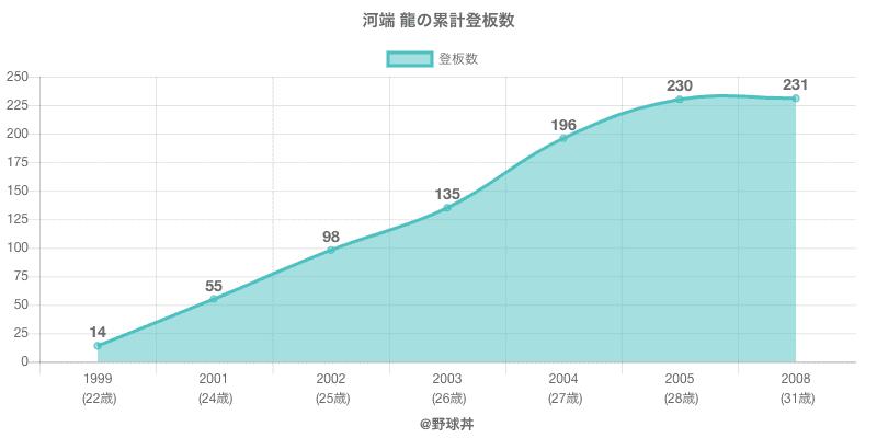 #河端 龍の累計登板数