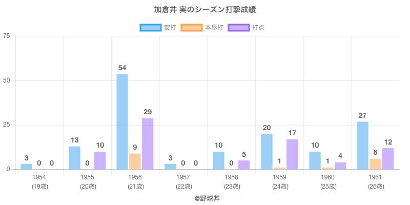 #加倉井 実のシーズン打撃成績