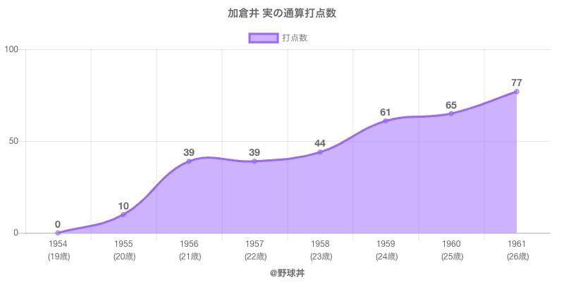 #加倉井 実の通算打点数