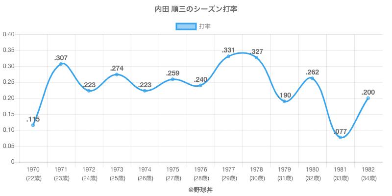 内田 順三のシーズン打率