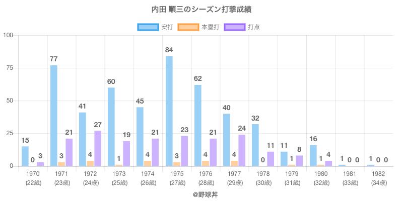 #内田 順三のシーズン打撃成績