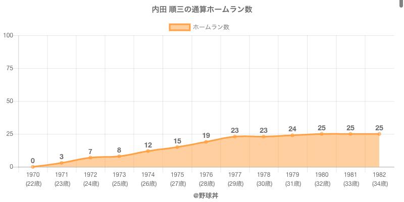 #内田 順三の通算ホームラン数