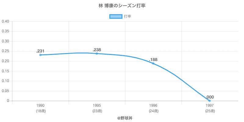 林 博康のシーズン打率