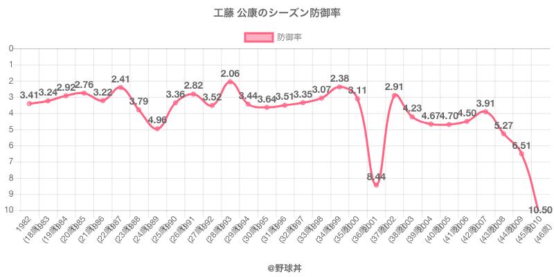 工藤 公康のシーズン防御率