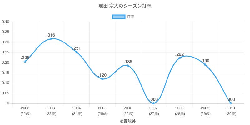 志田 宗大のシーズン打率