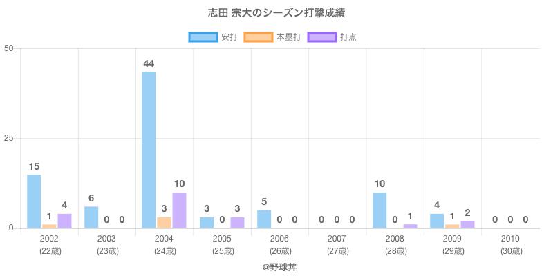 #志田 宗大のシーズン打撃成績