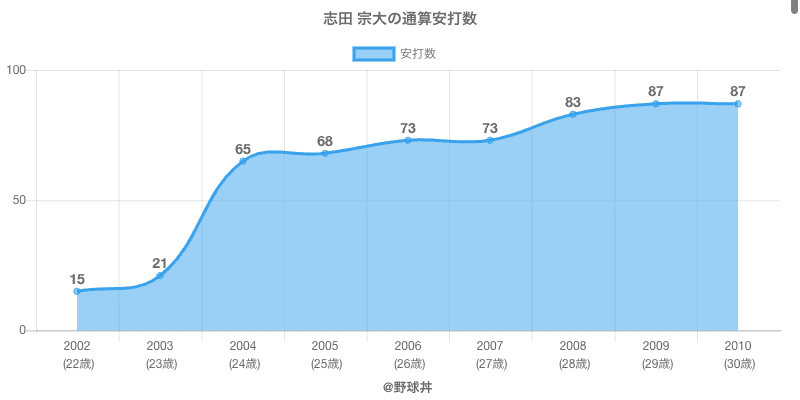 #志田 宗大の通算安打数