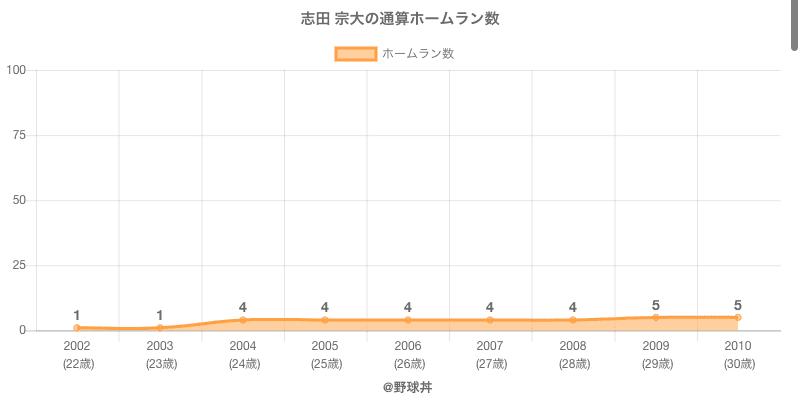 #志田 宗大の通算ホームラン数