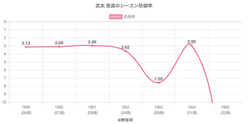 武末 悉昌のシーズン防御率