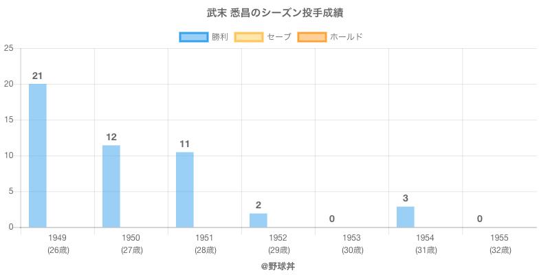 #武末 悉昌のシーズン投手成績