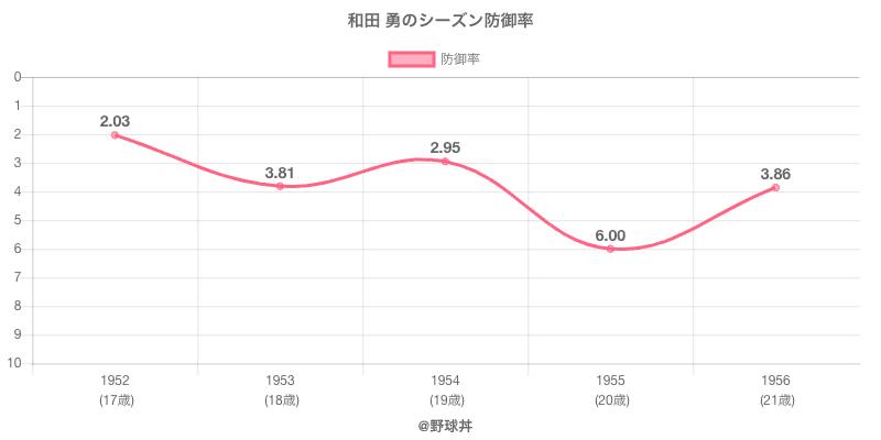 和田 勇のシーズン防御率