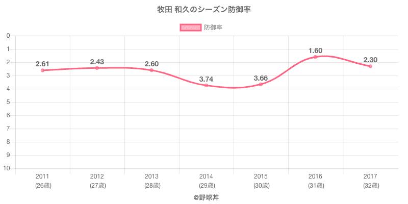 牧田 和久のシーズン防御率