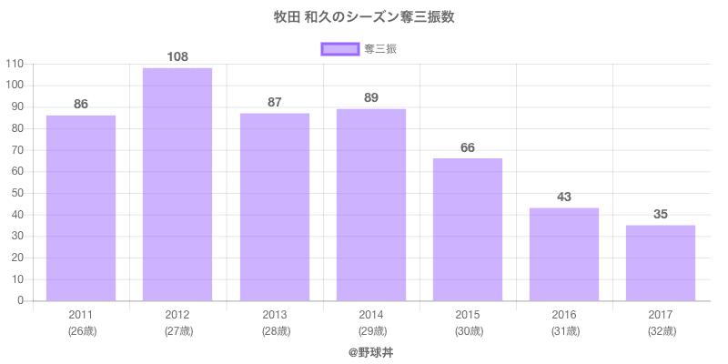 #牧田 和久のシーズン奪三振数