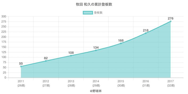#牧田 和久の累計登板数