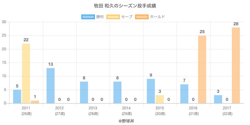 #牧田 和久のシーズン投手成績