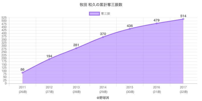 #牧田 和久の累計奪三振数