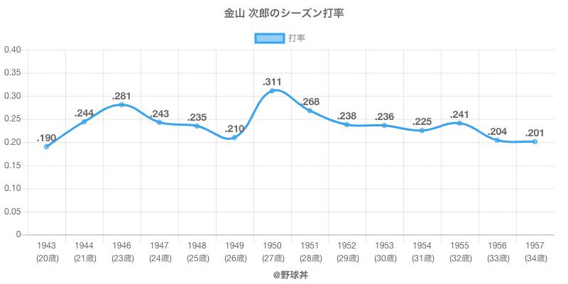 金山 次郎のシーズン打率