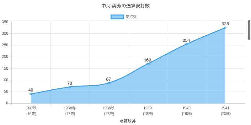 #中河 美芳の通算安打数