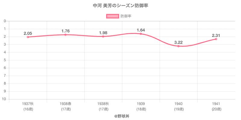 中河 美芳のシーズン防御率