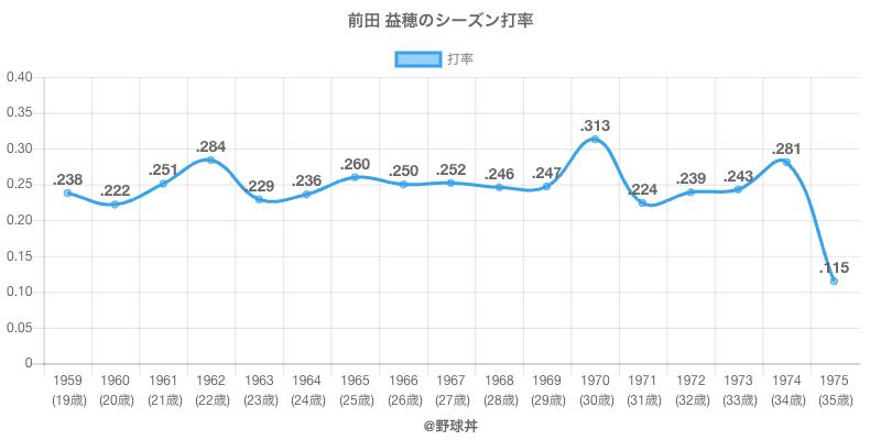 前田 益穂のシーズン打率