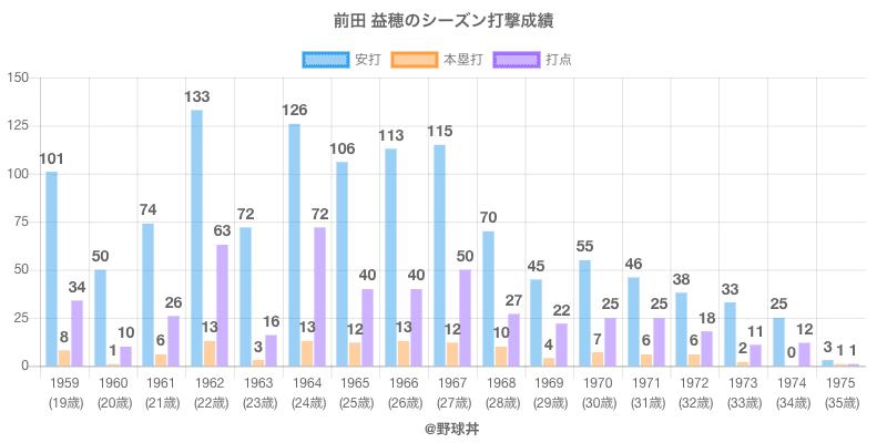 #前田 益穂のシーズン打撃成績