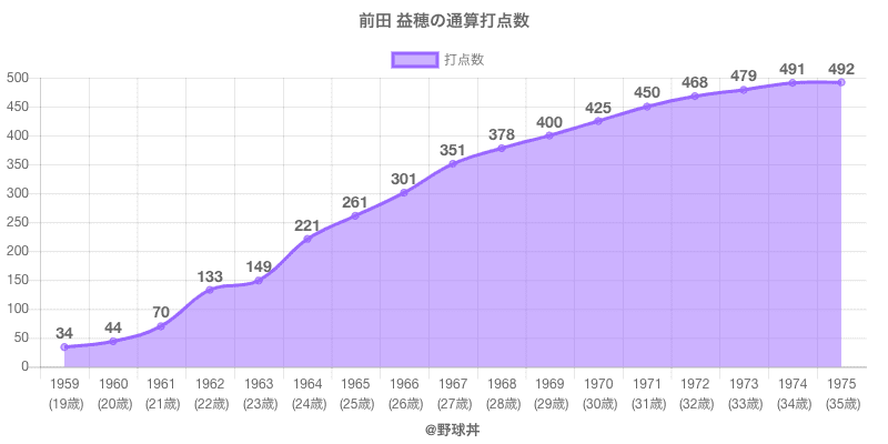 #前田 益穂の通算打点数