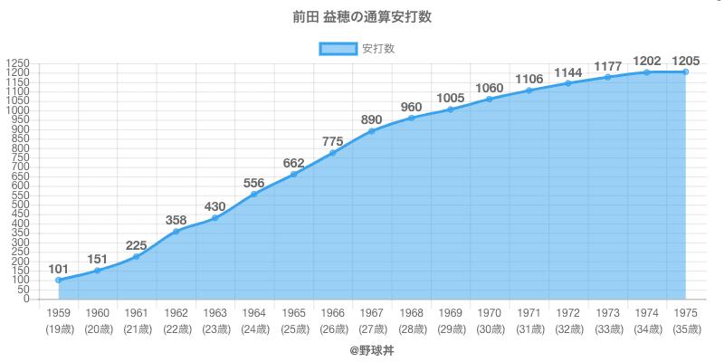 #前田 益穂の通算安打数