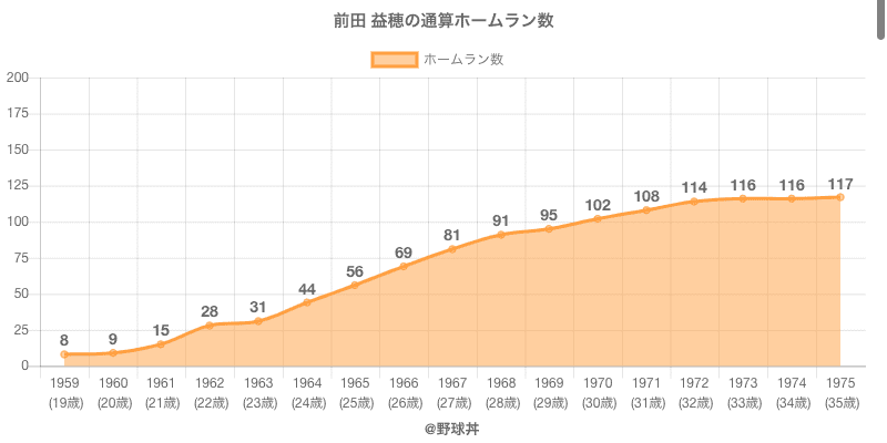 #前田 益穂の通算ホームラン数