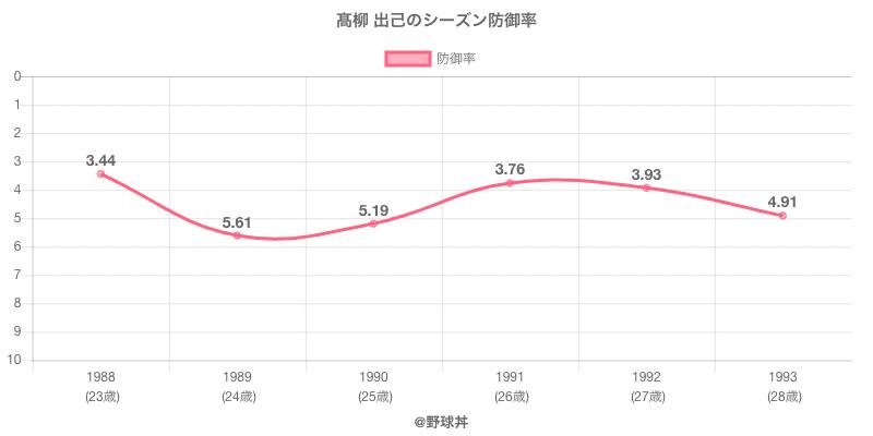 高柳 出己のシーズン防御率