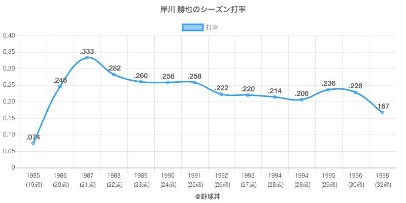 岸川 勝也のシーズン打率