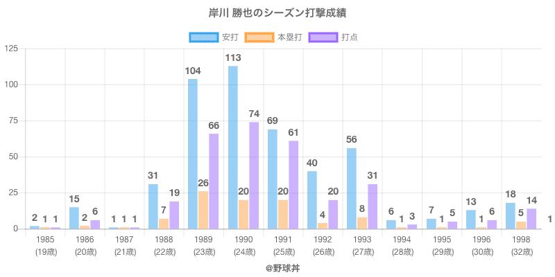 #岸川 勝也のシーズン打撃成績