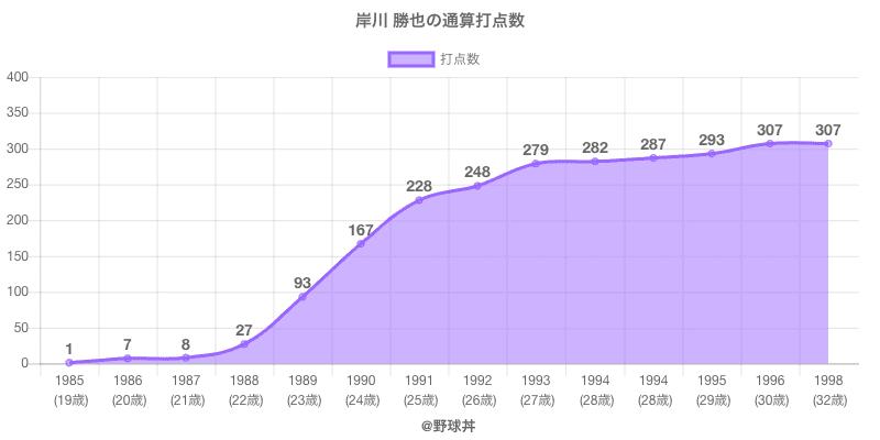 #岸川 勝也の通算打点数