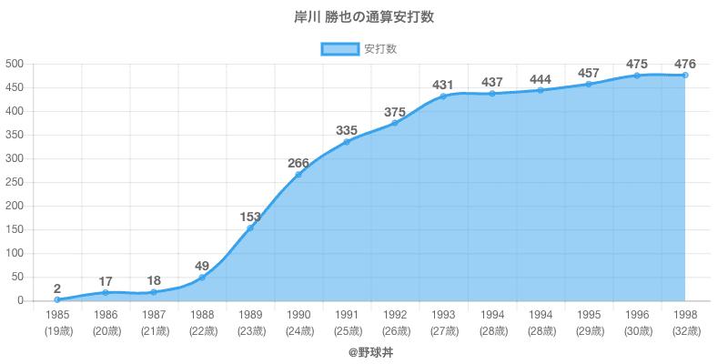 #岸川 勝也の通算安打数