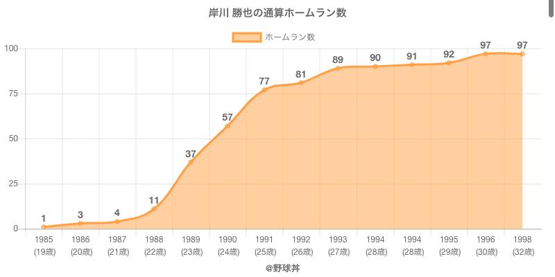 #岸川 勝也の通算ホームラン数