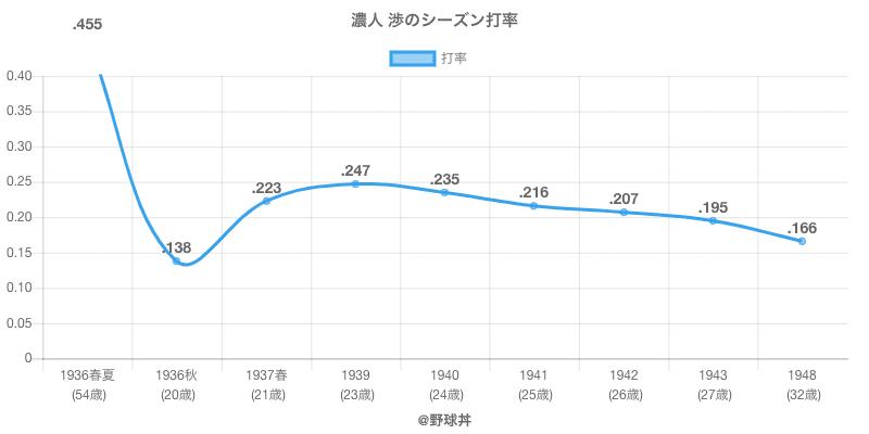濃人 渉のシーズン打率