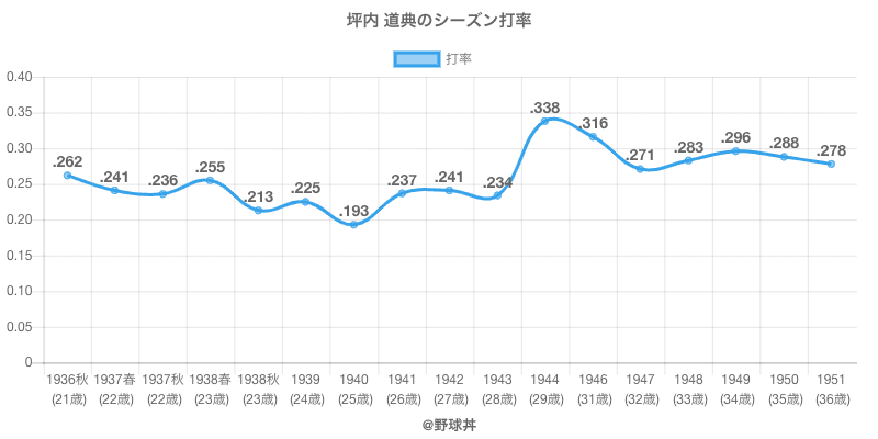 坪内 道典のシーズン打率