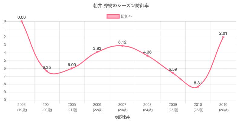 朝井 秀樹のシーズン防御率